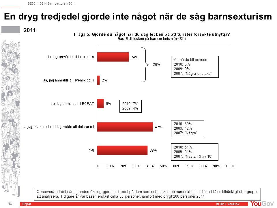 Ecpat © 2011 YouGov 18 SE2011-0814 Barnsexturism 2011 En dryg tredjedel gjorde inte något när de såg barnsexturism 2011 Anmälde till polisen: 2010: 6% 2009: 9% 2007: Några enstaka 2010: 7% 2009: 4% 2010: 39% 2009: 42% 2007: Några 2010: 51% 2009: 51% 2007: Nästan 9 av 10 Observera att det i årets undersökning gjorts en boost på dem som sett tecken på barnsexturism, för att få en tillräckligt stor grupp att analysera.
