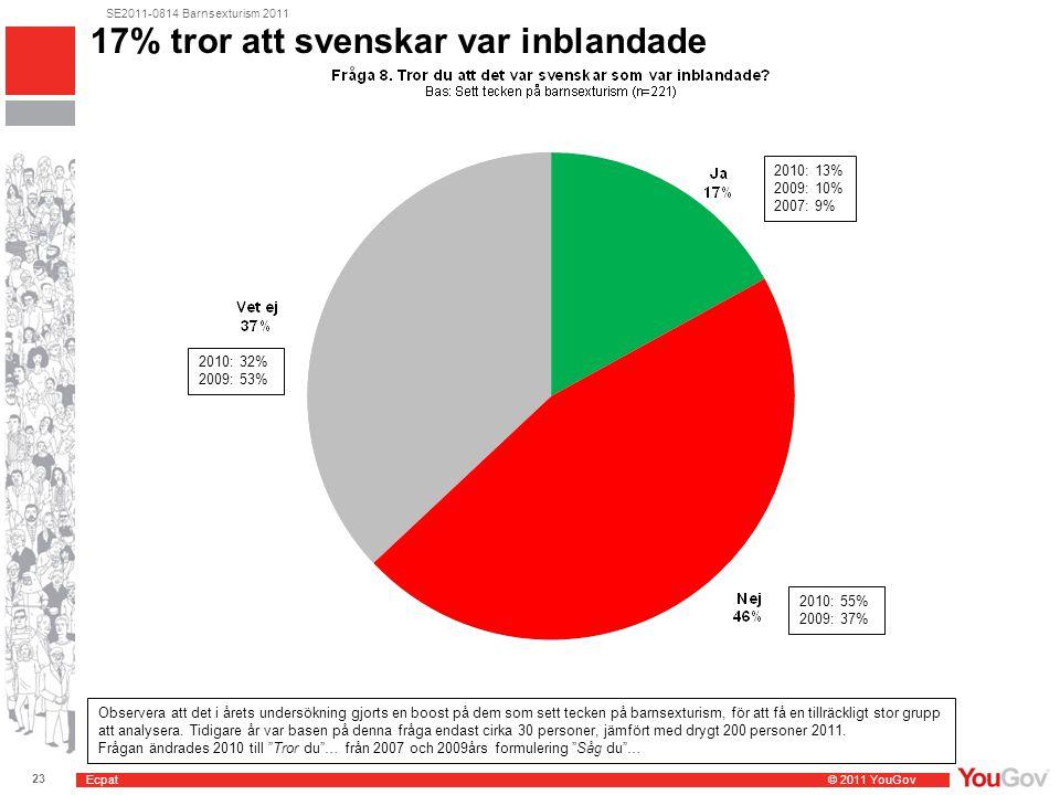 Ecpat © 2011 YouGov 23 SE2011-0814 Barnsexturism 2011 17% tror att svenskar var inblandade 2010: 13% 2009: 10% 2007: 9% 2010: 32% 2009: 53% 2010: 55% 2009: 37% Observera att det i årets undersökning gjorts en boost på dem som sett tecken på barnsexturism, för att få en tillräckligt stor grupp att analysera.