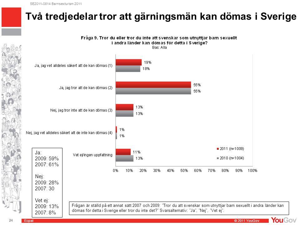 Ecpat © 2011 YouGov 24 SE2011-0814 Barnsexturism 2011 Två tredjedelar tror att gärningsmän kan dömas i Sverige Ja: 2009: 59% 2007: 61% Nej: 2009: 28% 2007: 30 Vet ej: 2009: 13% 2007: 8% Frågan är ställd på ett annat sätt 2007 och 2009: Tror du att svenskar som utnyttjar barn sexuellt i andra länder kan dömas för detta i Sverige eller tror du inte det Svarsalternativ: Ja , Nej , Vet ej .