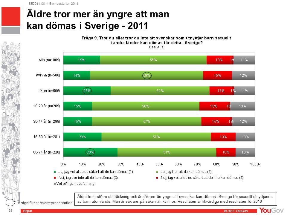 Ecpat © 2011 YouGov 25 SE2011-0814 Barnsexturism 2011 Äldre tror mer än yngre att man kan dömas i Sverige - 2011 = signifikant överrepresentation Äldre tror i större utsträckning och är säkrare än yngre att svenskar kan dömas i Sverige för sexuellt utnyttjande av barn utomlands.