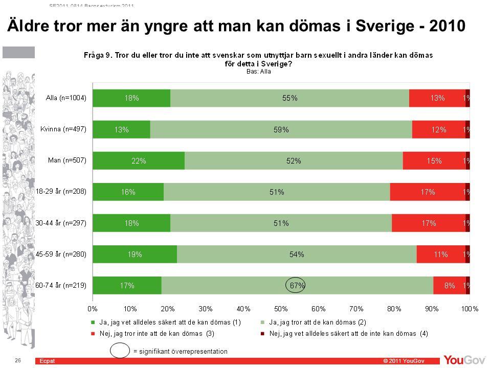Ecpat © 2011 YouGov 26 SE2011-0814 Barnsexturism 2011 Äldre tror mer än yngre att man kan dömas i Sverige - 2010 = signifikant överrepresentation