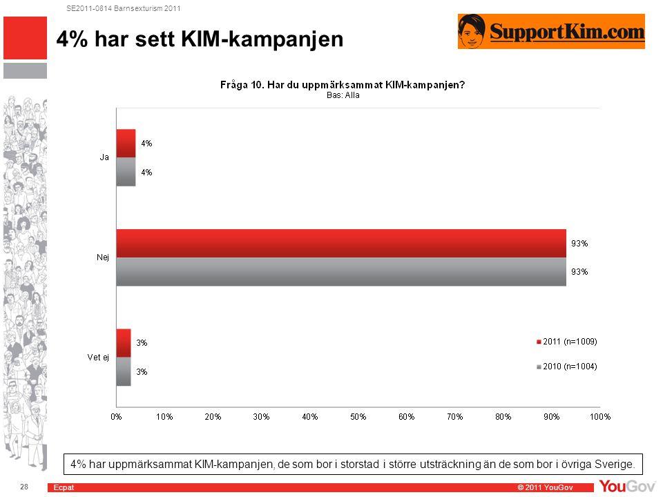 Ecpat © 2011 YouGov 28 SE2011-0814 Barnsexturism 2011 4% har sett KIM-kampanjen 4% har uppmärksammat KIM-kampanjen, de som bor i storstad i större utsträckning än de som bor i övriga Sverige.