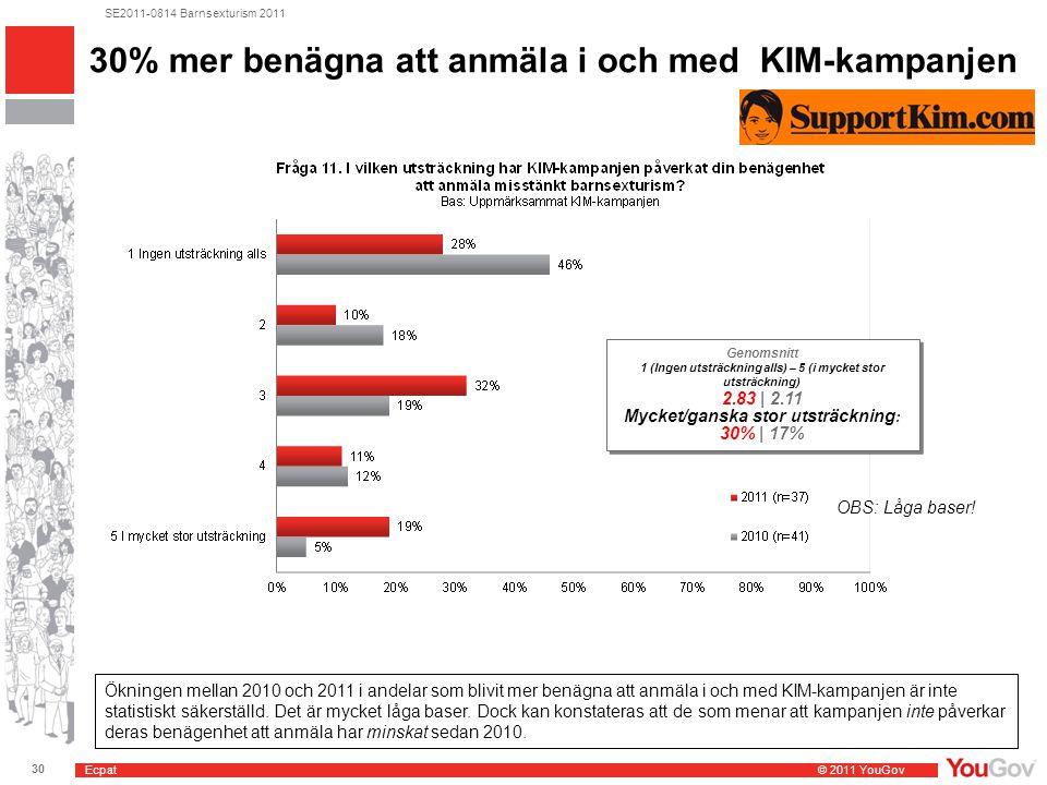 Ecpat © 2011 YouGov 30 SE2011-0814 Barnsexturism 2011 30% mer benägna att anmäla i och med KIM-kampanjen Genomsnitt 1 (Ingen utsträckning alls) – 5 (i mycket stor utsträckning) 2.83 | 2.11 Mycket/ganska stor utsträckning : 30% | 17% Genomsnitt 1 (Ingen utsträckning alls) – 5 (i mycket stor utsträckning) 2.83 | 2.11 Mycket/ganska stor utsträckning : 30% | 17% OBS: Låga baser.