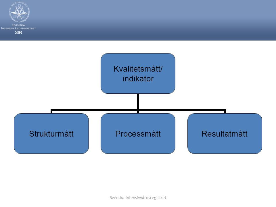 Svenska Intensivvårdsregistret Kvalitet - kvantitet  Minimala men robusta data är bättre än mycket data med låg kvalitet  Problemet är att avgränsa ett minimalt dataset  Varje analys blir påverkad av data med låg kvalitet