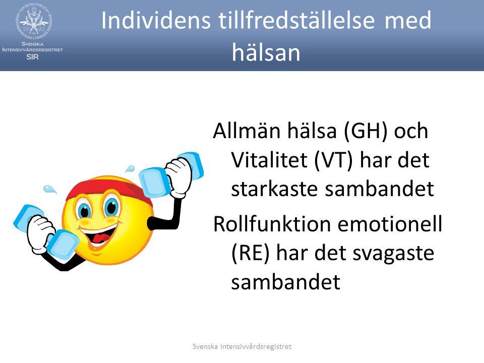 Svenska Intensivvårdsregistret Individens tillfredställelse med hälsan Allmän hälsa (GH) och Vitalitet (VT) har det starkaste sambandet Rollfunktion e