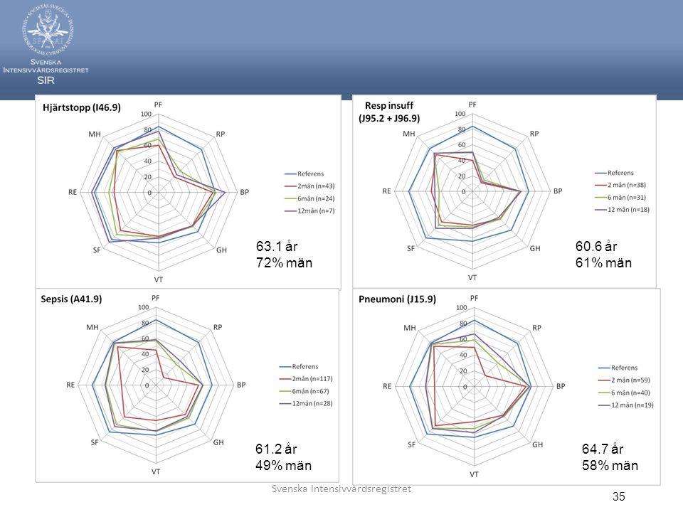 Svenska Intensivvårdsregistret 35 63.1 år 72% män 61.2 år 49% män 60.6 år 61% män 64.7 år 58% män