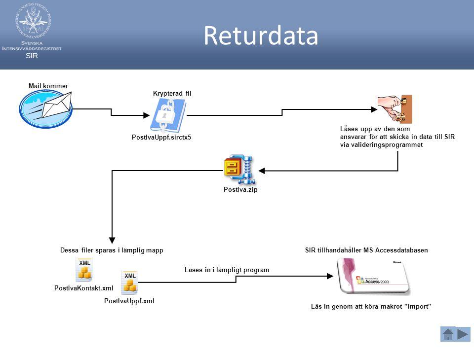 Returdata Krypterad fil PostIvaUppf.sirctx5 Låses upp av den som ansvarar för att skicka in data till SIR via valideringsprogrammet Mail kommer PostIva.zip PostIvaUppf.xml PostIvaKontakt.xml Dessa filer sparas i lämplig mapp Läses in i lämpligt program SIR tillhandahåller MS Accessdatabasen Läs in genom att köra makrot Import
