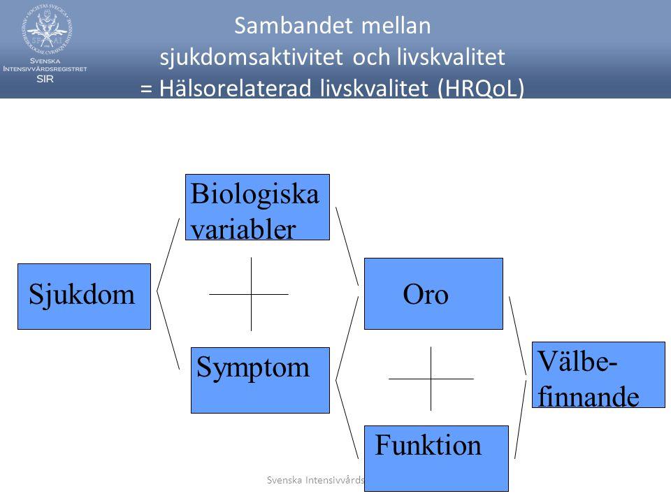 Svenska Intensivvårdsregistret Sambandet mellan sjukdomsaktivitet och livskvalitet = Hälsorelaterad livskvalitet (HRQoL) Sjukdom Biologiska variabler Symptom Oro Funktion Välbe- finnande