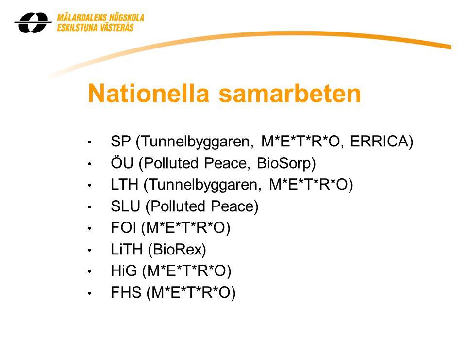 Nationella samarbeten • SP (Tunnelbyggaren, M*E*T*R*O, ERRICA) • ÖU (Polluted Peace, BioSorp) • LTH (Tunnelbyggaren, M*E*T*R*O) • SLU (Polluted Peace) • FOI (M*E*T*R*O) • LiTH (BioRex) • HiG (M*E*T*R*O) • FHS (M*E*T*R*O)