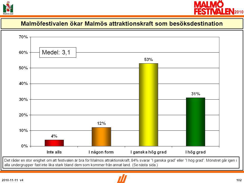 2010-11-11 v4102 2010 Malmöfestivalen ökar Malmös attraktionskraft som besöksdestination Medel: 3,1 Det råder en stor enighet om att festivalen är bra för Malmös attraktionskraft, 84% svarar I ganska grad eller I hög grad .