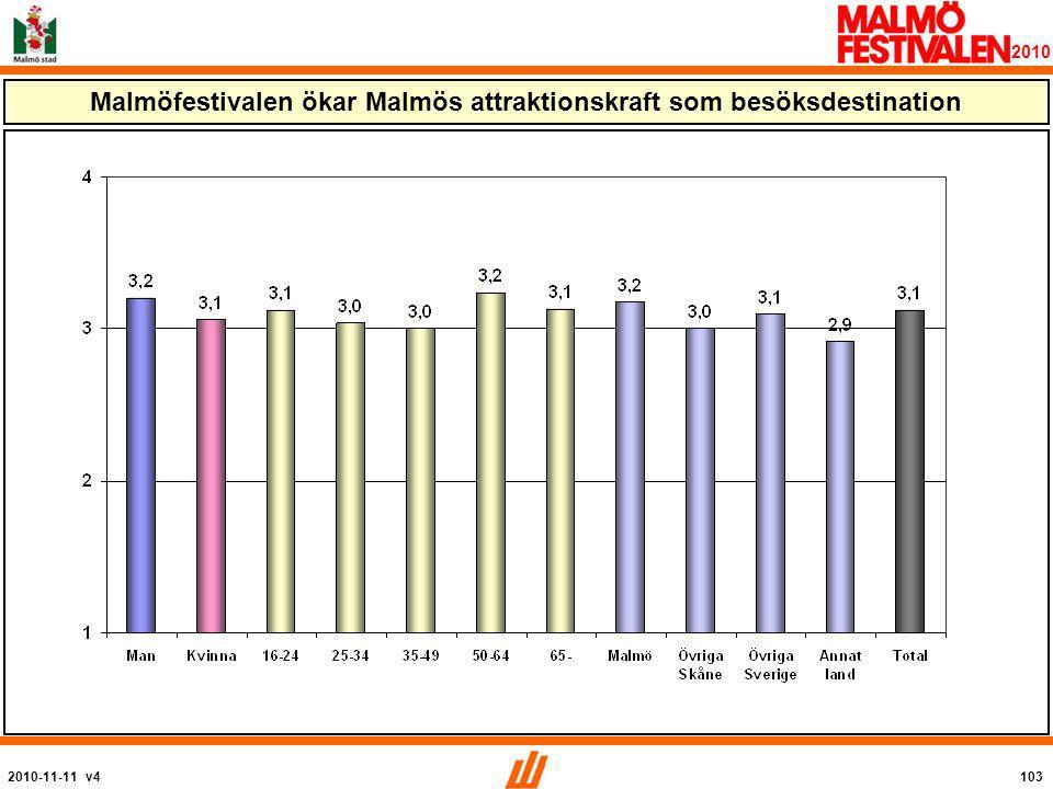 2010-11-11 v4103 2010 Malmöfestivalen ökar Malmös attraktionskraft som besöksdestination