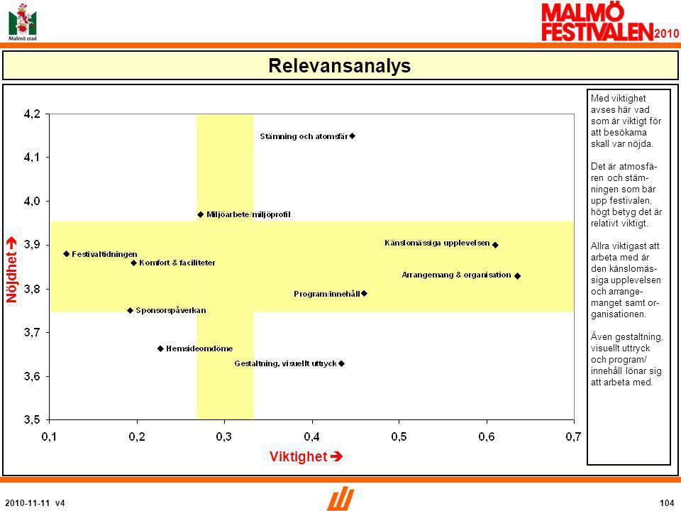 2010-11-11 v4104 2010 Relevansanalys Viktighet  Nöjdhet  Med viktighet avses här vad som är viktigt för att besökarna skall var nöjda.