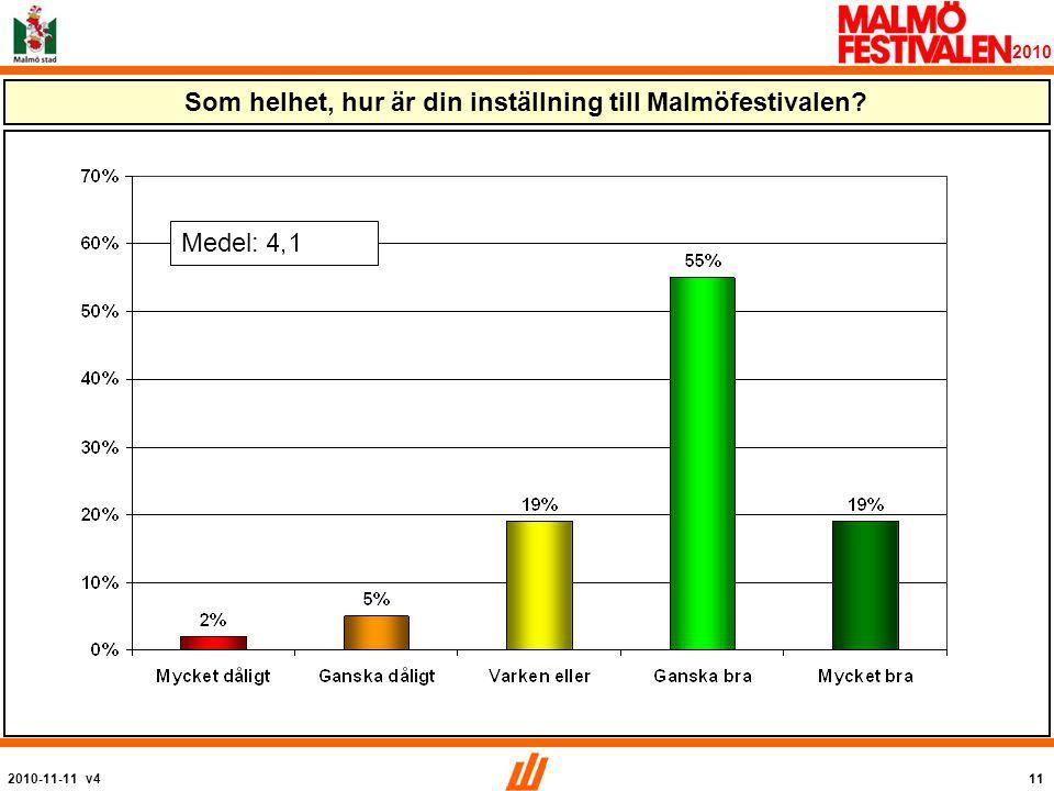2010-11-11 v411 2010 Som helhet, hur är din inställning till Malmöfestivalen Medel: