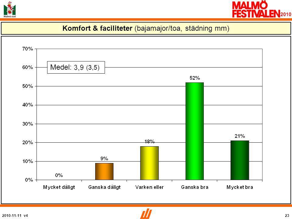 2010-11-11 v423 2010 Komfort & faciliteter (bajamajor/toa, städning mm) Medel: (3,5)