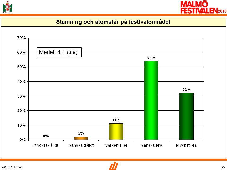 2010-11-11 v425 2010 Stämning och atomsfär på festivalområdet Medel: (3,9)
