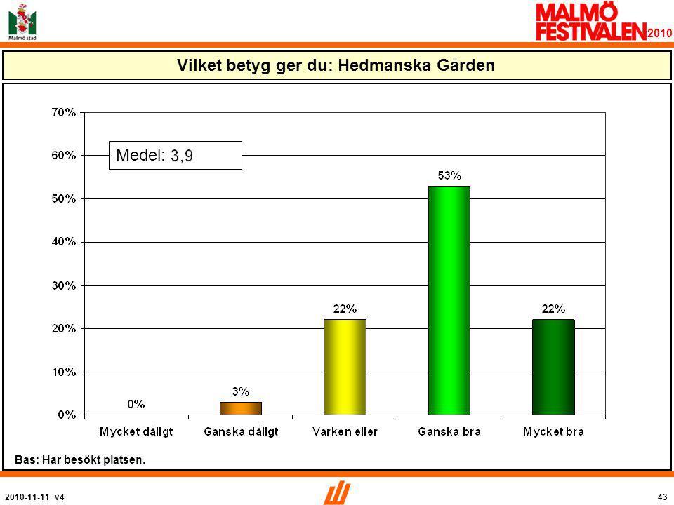 2010-11-11 v443 2010 Vilket betyg ger du: Hedmanska Gården Medel: Bas: Har besökt platsen.