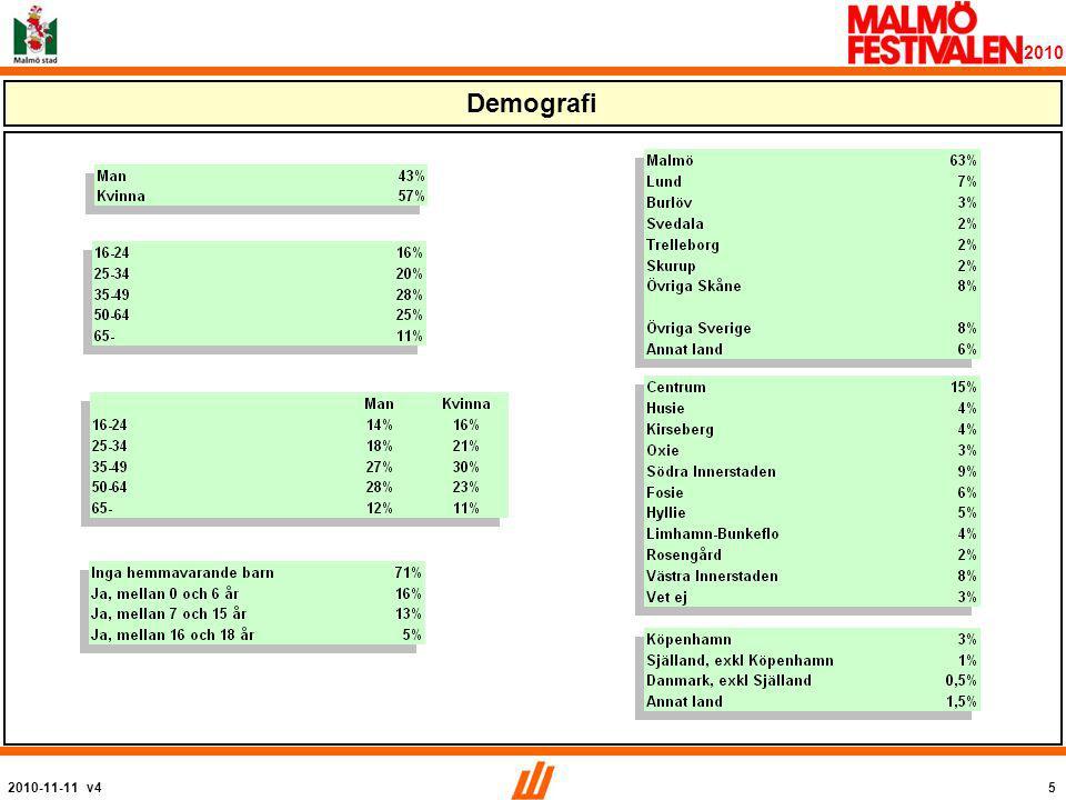 2010-11-11 v496 2010 Hur många dagar sammanlagt besöker du Malmöfestivalen i år? Medel: 3,6