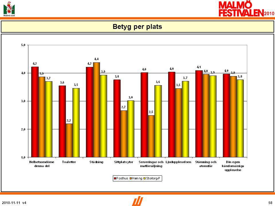 2010-11-11 v458 2010 Betyg per plats