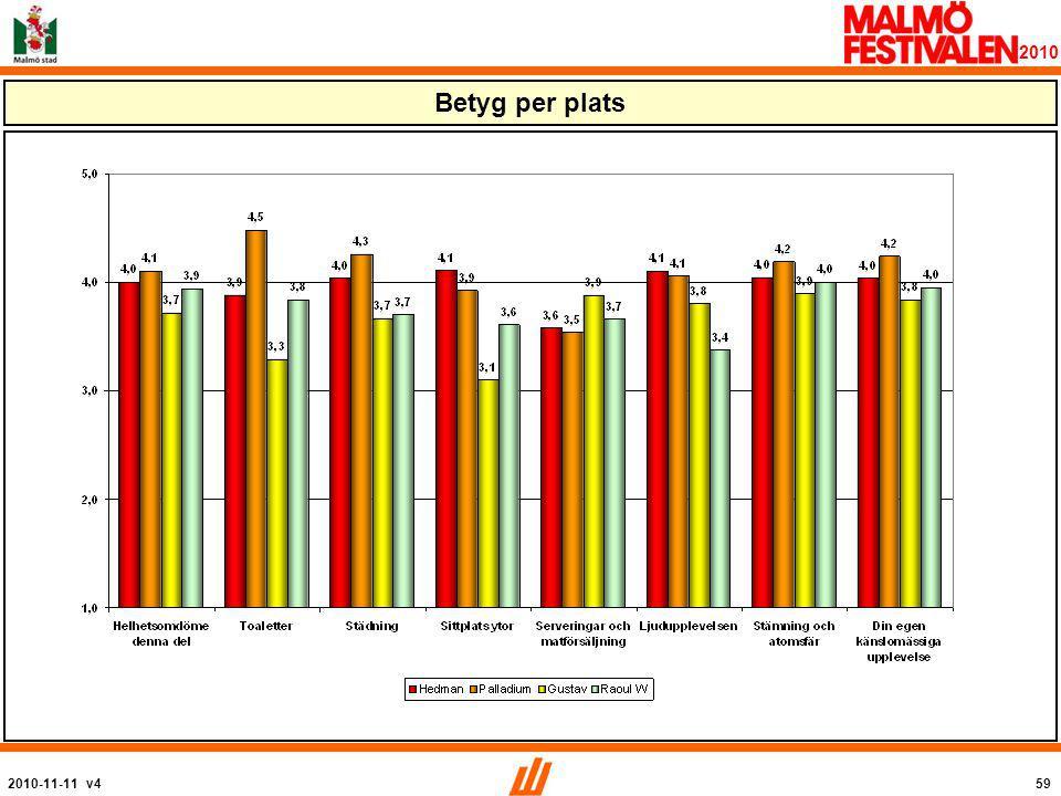 2010-11-11 v459 2010 Betyg per plats