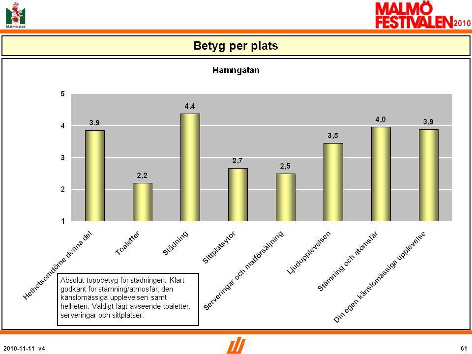 2010-11-11 v461 2010 Betyg per plats Absolut toppbetyg för städningen.