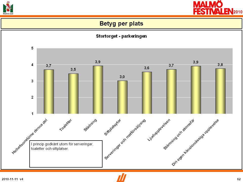 2010-11-11 v462 2010 Betyg per plats I princip godkänt utom för serveringar, toaletter och sittplatser.