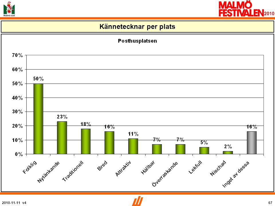 2010-11-11 v467 2010 Kännetecknar per plats