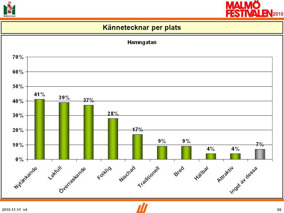 2010-11-11 v468 2010 Kännetecknar per plats