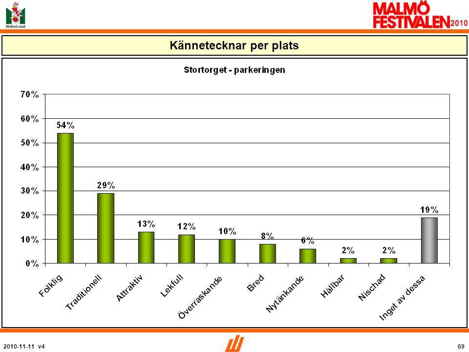 2010-11-11 v469 2010 Kännetecknar per plats