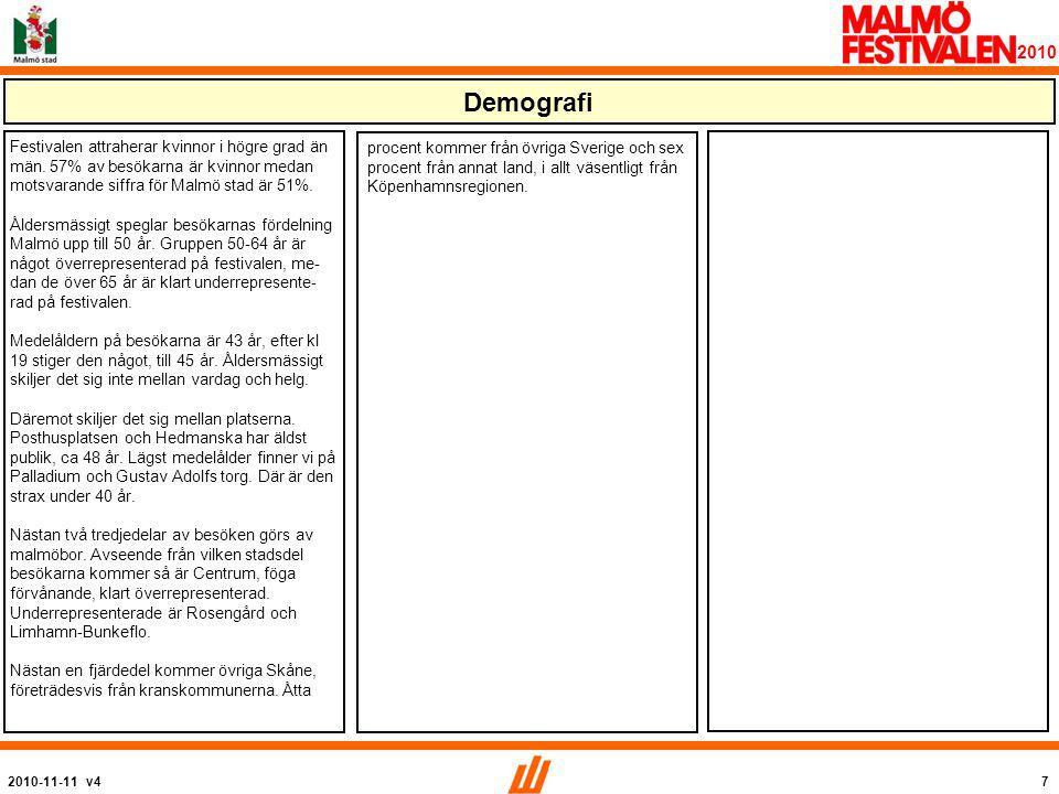 2010-11-11 v47 2010 Festivalen attraherar kvinnor i högre grad än män.
