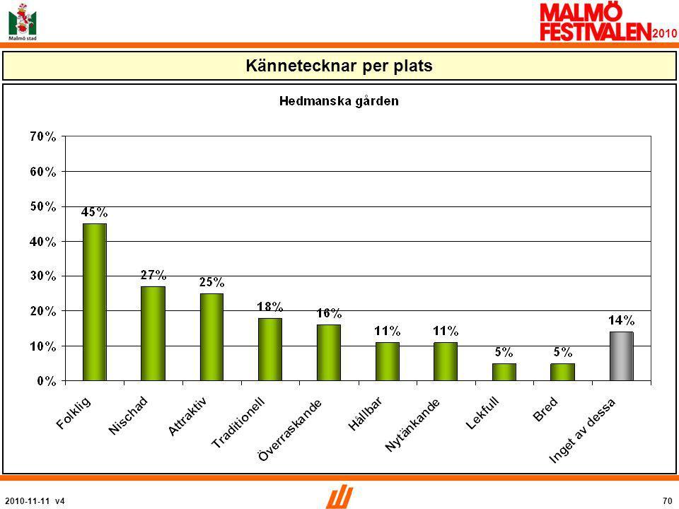 2010-11-11 v470 2010 Kännetecknar per plats