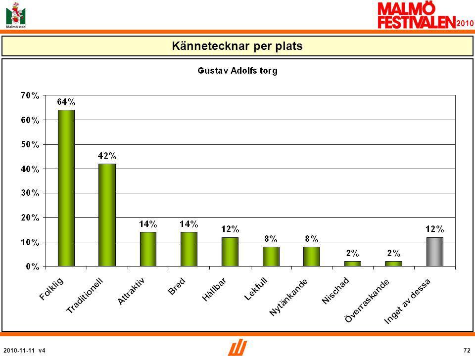 2010-11-11 v472 2010 Kännetecknar per plats