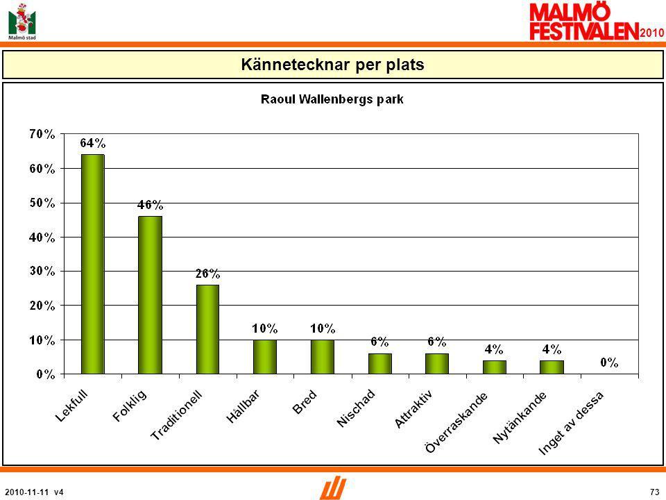 2010-11-11 v473 2010 Kännetecknar per plats