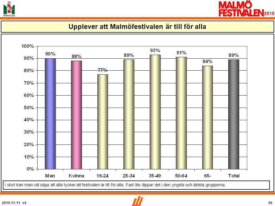2010-11-11 v486 2010 Upplever att Malmöfestivalen är till för alla I stort kan man väl säga att alla tycker att festivalen är till för alla.
