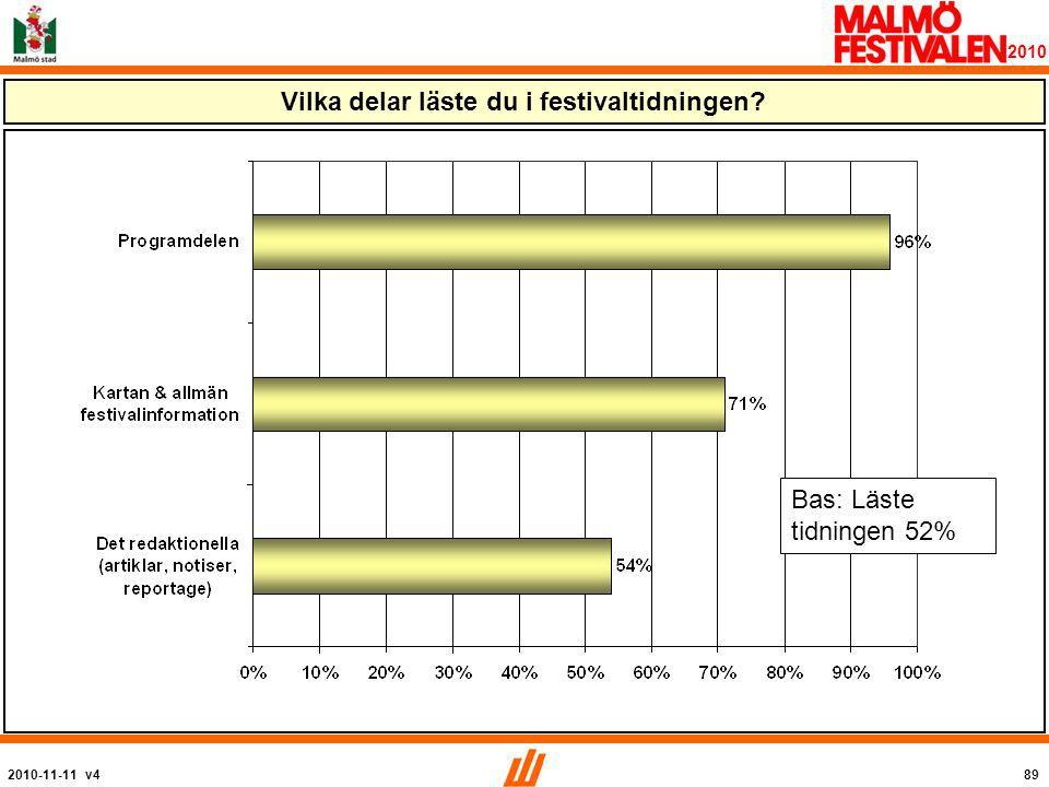 2010-11-11 v489 2010 Vilka delar läste du i festivaltidningen Bas: Läste tidningen 52%
