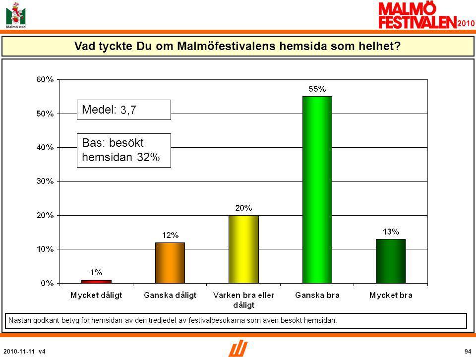 2010-11-11 v494 2010 Vad tyckte Du om Malmöfestivalens hemsida som helhet.