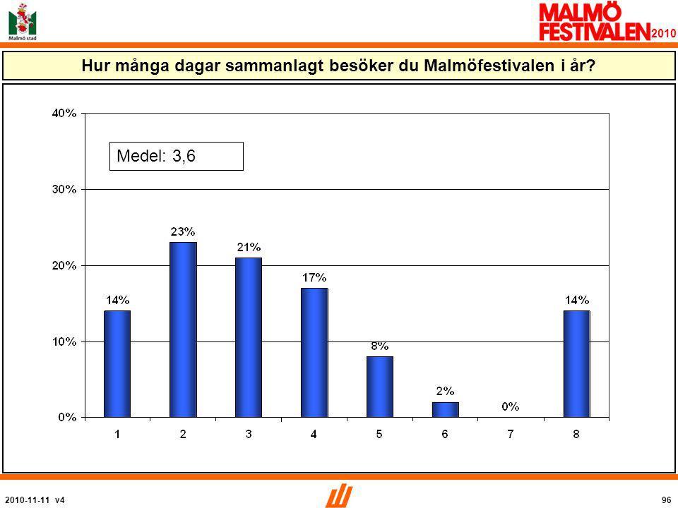 2010-11-11 v496 2010 Hur många dagar sammanlagt besöker du Malmöfestivalen i år Medel: 3,6
