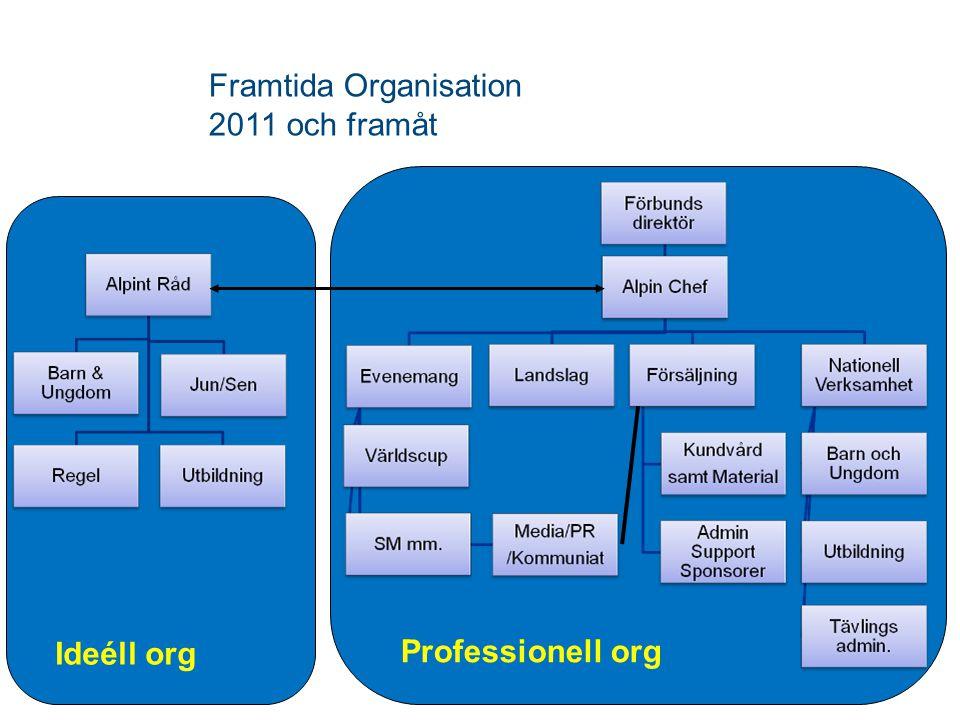 Framtida Organisation 2011 och framåt Professionell org Ideéll org