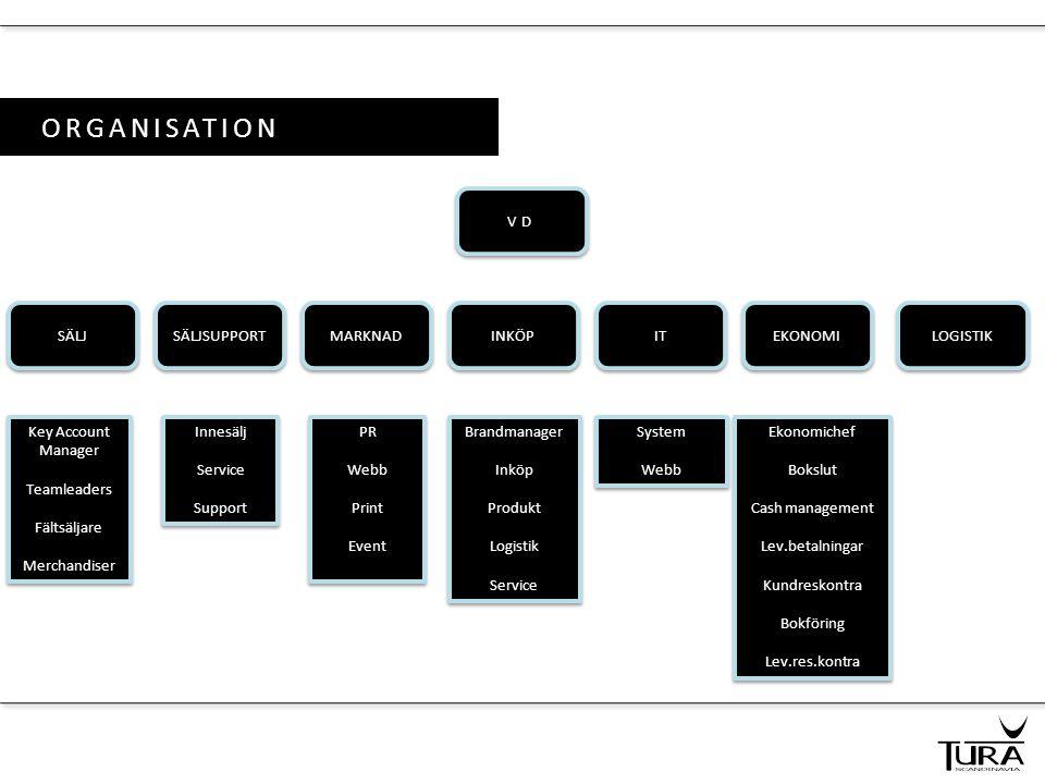 ORGANISATION VD SÄLJ INKÖP SÄLJSUPPORT EKONOMI MARKNAD Key Account Manager Teamleaders Fältsäljare Merchandiser Key Account Manager Teamleaders Fältsä