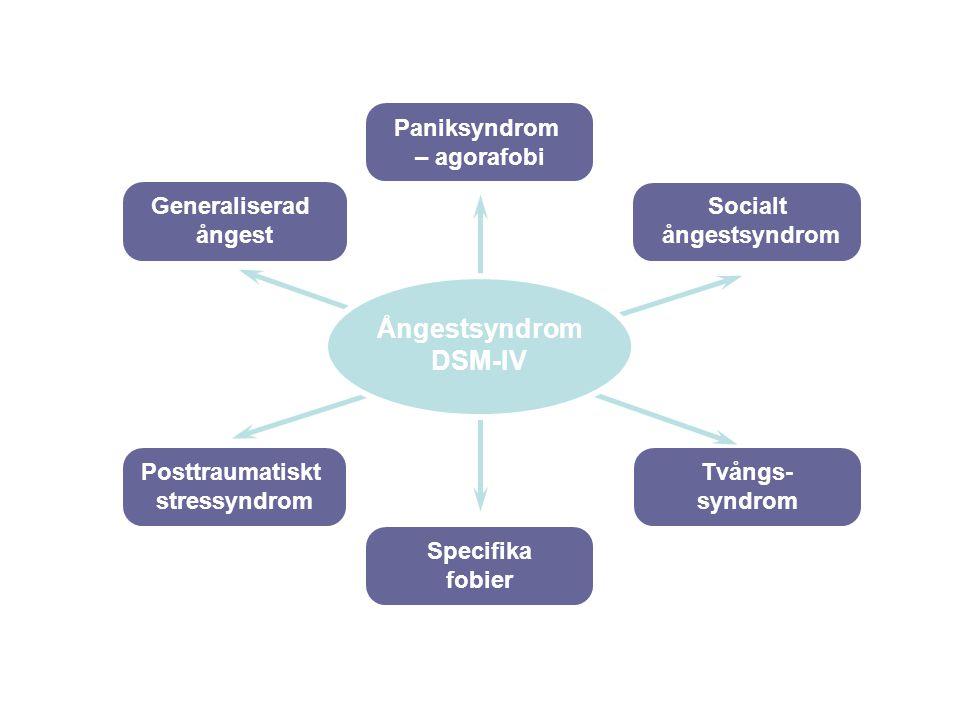 Paniksyndrom – agorafobi Specifika fobier Tvångs- syndrom Posttraumatiskt stressyndrom Generaliserad ångest Socialt ångestsyndrom Ångestsyndrom DSM-IV