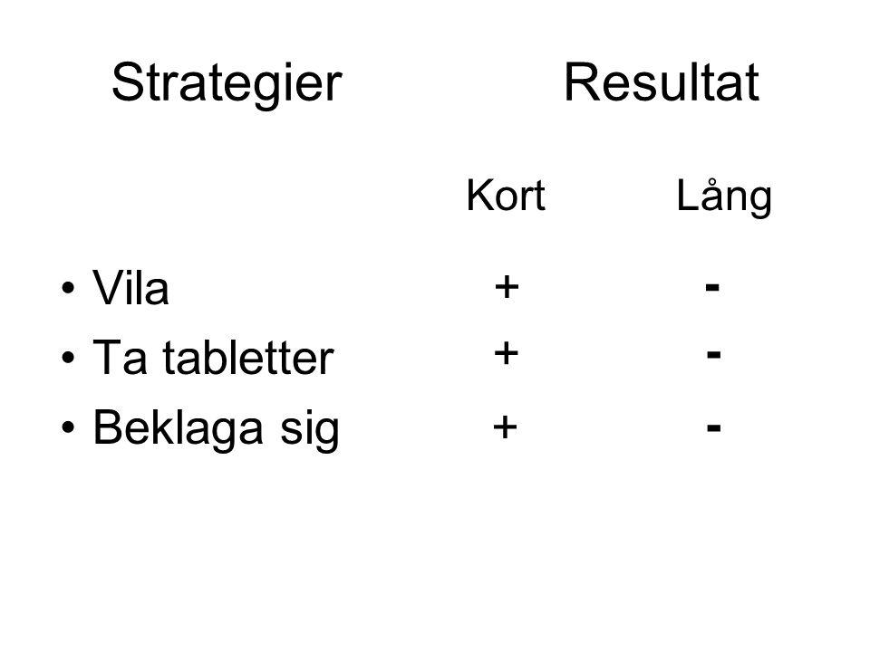 Strategier Resultat •Vila •Ta tabletter •Beklaga sig Kort Lång + + + - - -