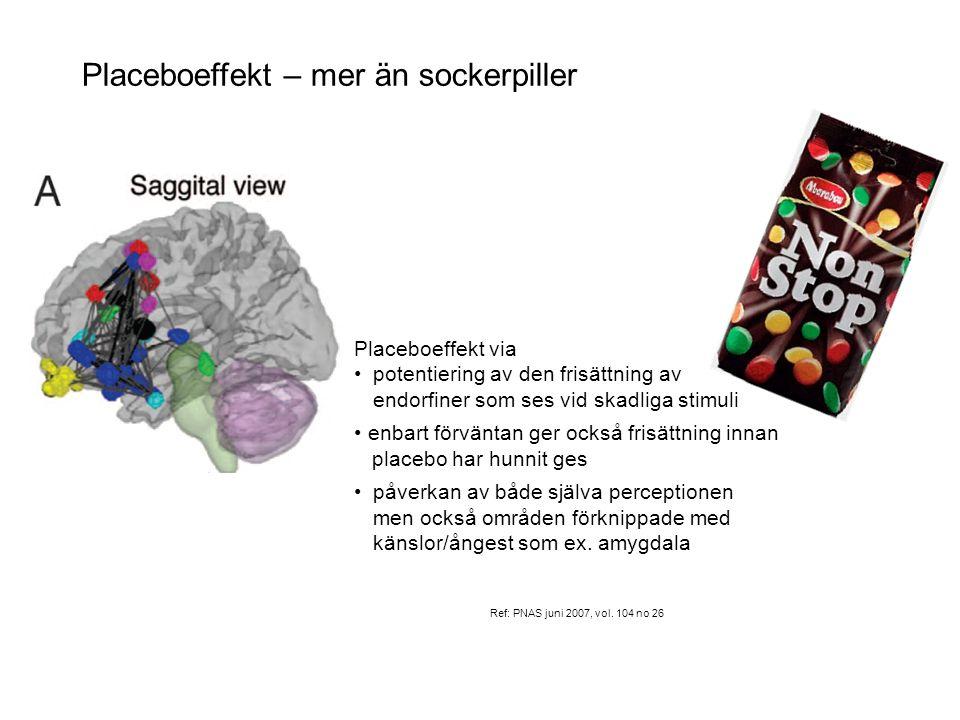 Placeboeffekt – mer än sockerpiller Ref: PNAS juni 2007, vol. 104 no 26 Placeboeffekt via • potentiering av den frisättning av endorfiner som ses vid