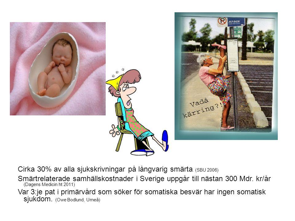 Cirka 30% av alla sjukskrivningar på långvarig smärta. (SBU 2006) Smärtrelaterade samhällskostnader i Sverige uppgår till nästan 300 Mdr. kr/år (Dagen