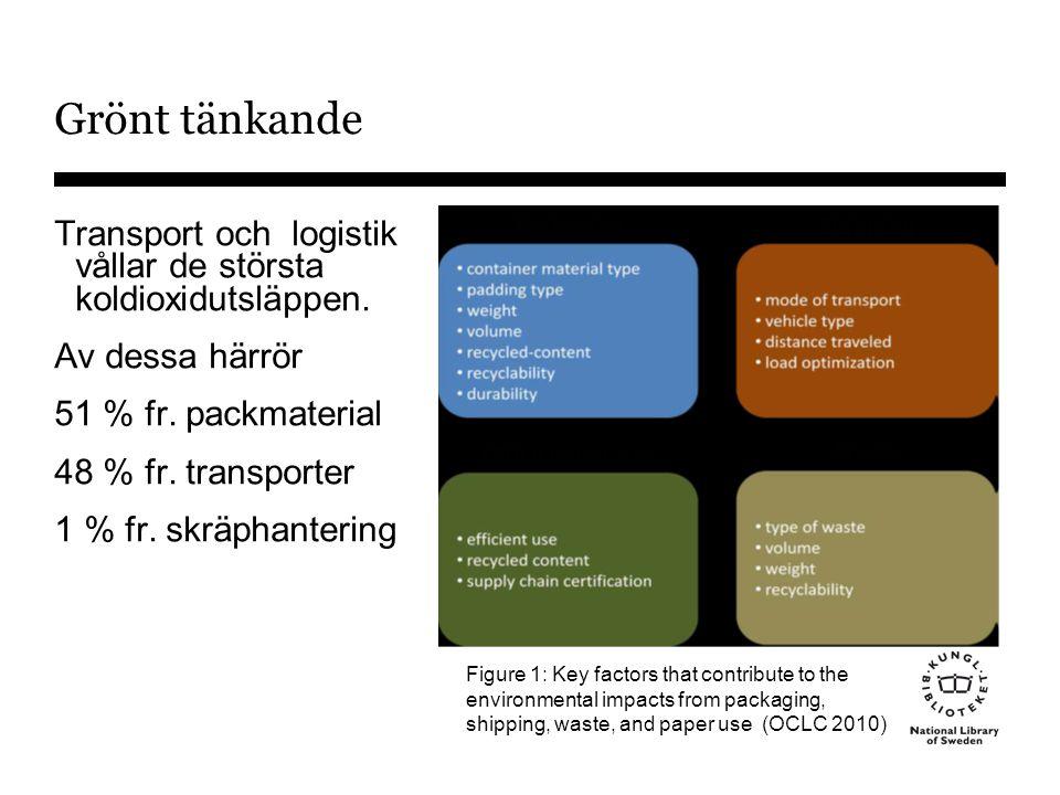 Grönt tänkande Transport och logistik vållar de största koldioxidutsläppen.