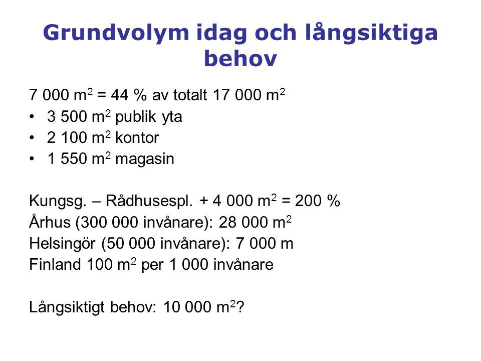 Grundvolym idag och långsiktiga behov 7 000 m 2 = 44 % av totalt 17 000 m 2 •3 500 m 2 publik yta •2 100 m 2 kontor •1 550 m 2 magasin Kungsg. – Rådhu
