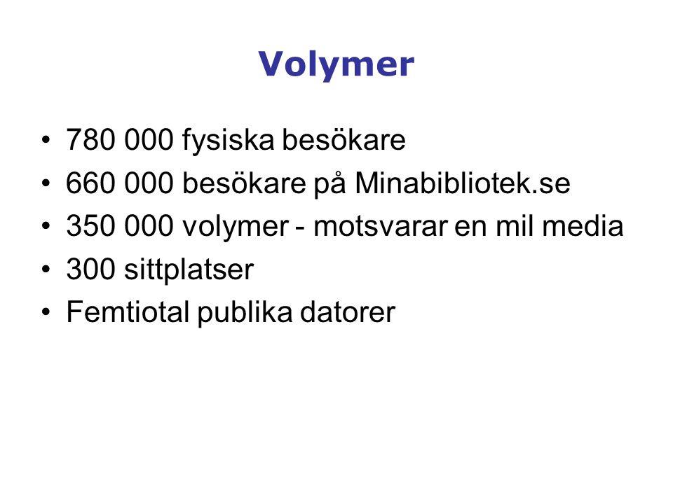 Volymer •780 000 fysiska besökare •660 000 besökare på Minabibliotek.se •350 000 volymer - motsvarar en mil media •300 sittplatser •Femtiotal publika
