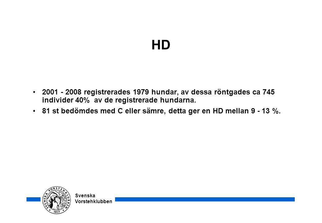 Svenska Vorstehklubben HD •2001 - 2008 registrerades 1979 hundar, av dessa röntgades ca 745 individer 40% av de registrerade hundarna. •81 st bedömdes