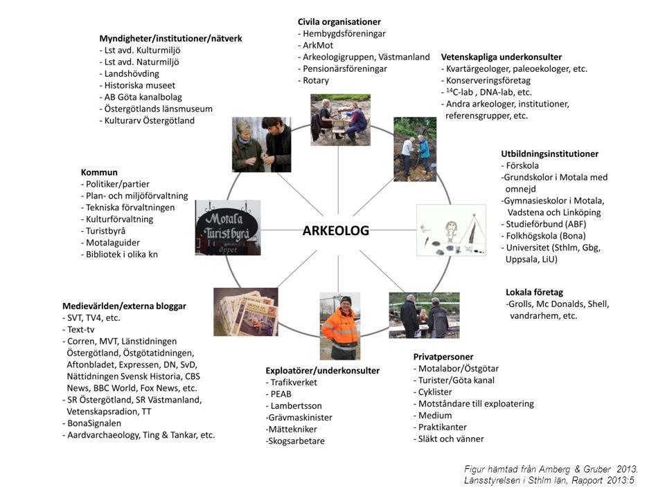 Figur hämtad från Arnberg & Gruber 2013. Länsstyrelsen i Sthlm län, Rapport 2013:5