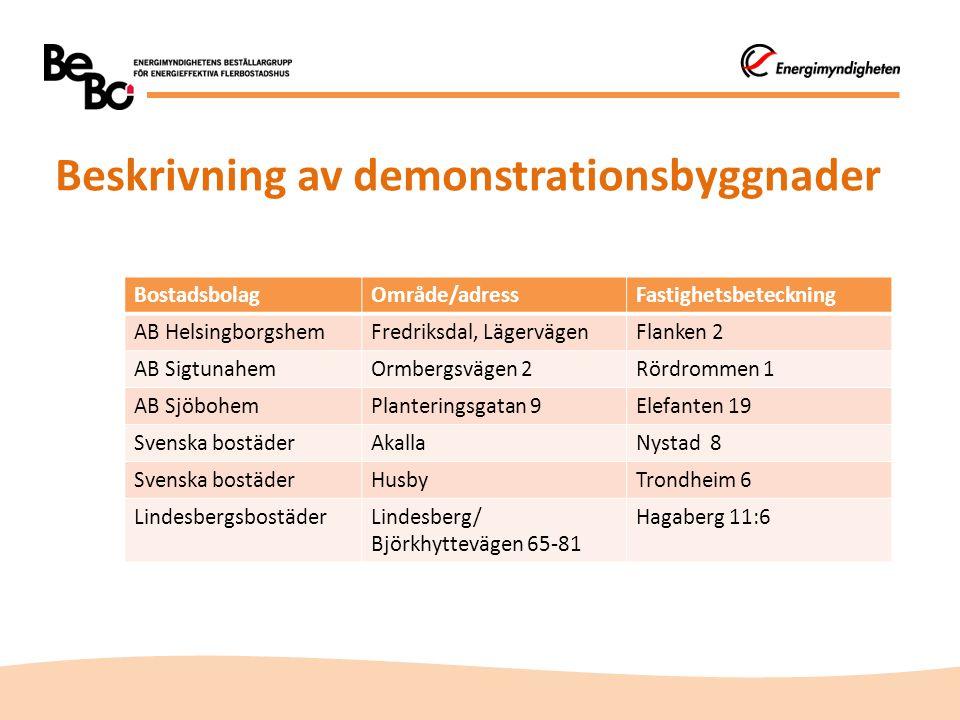 Beskrivning av demonstrationsbyggnader BostadsbolagOmråde/adressFastighetsbeteckning AB HelsingborgshemFredriksdal, LägervägenFlanken 2 AB SigtunahemO