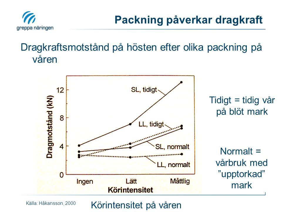 Packning påverkar dragkraft Dragkraftsmotstånd på hösten efter olika packning på våren Källa: Håkansson, 2000 Tidigt = tidig vår på blöt mark Normalt