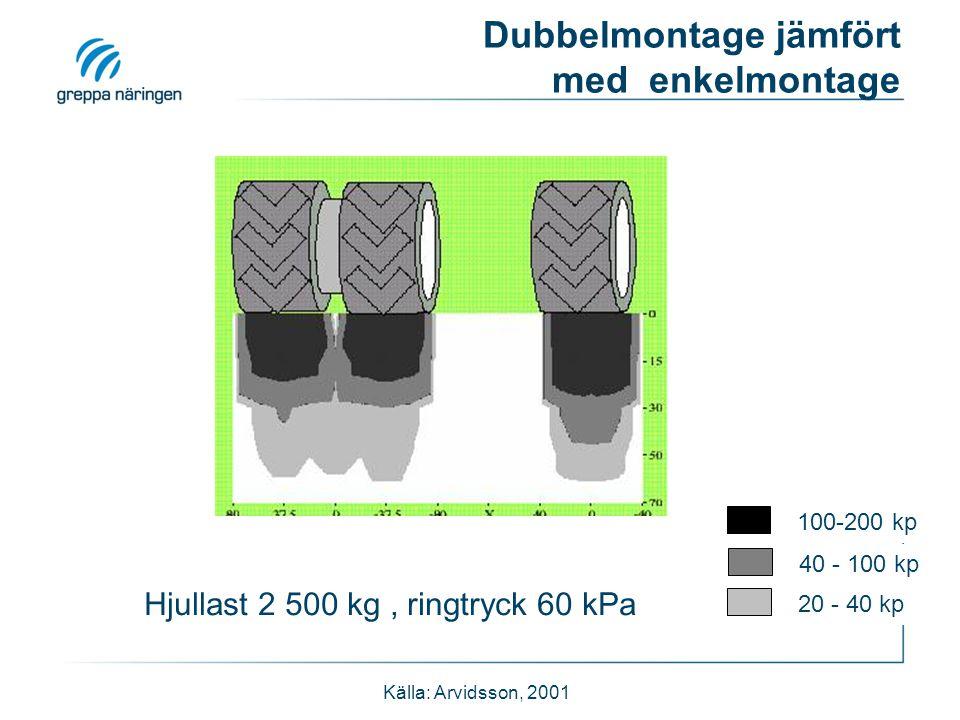 Dubbelmontage jämfört med enkelmontage Källa: Arvidsson, 2001 100-200 kp 40 - 100 kp 20 - 40 kp Hjullast 2 500 kg, ringtryck 60 kPa
